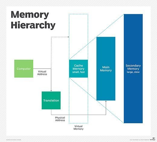memory_hierarchy